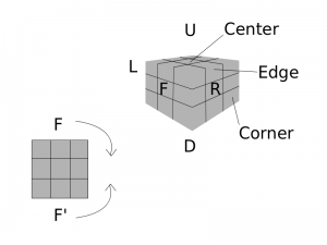 rubic cube notation